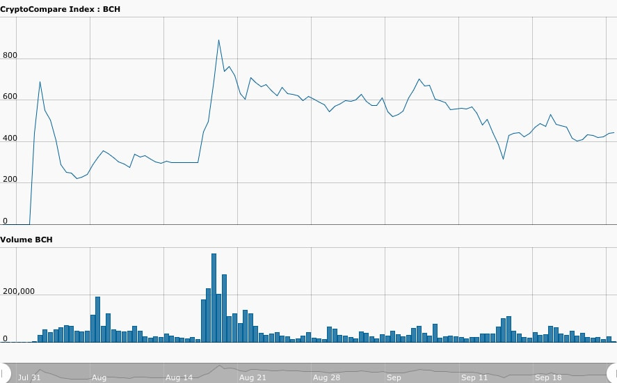 bitcoin cash analyse graphique
