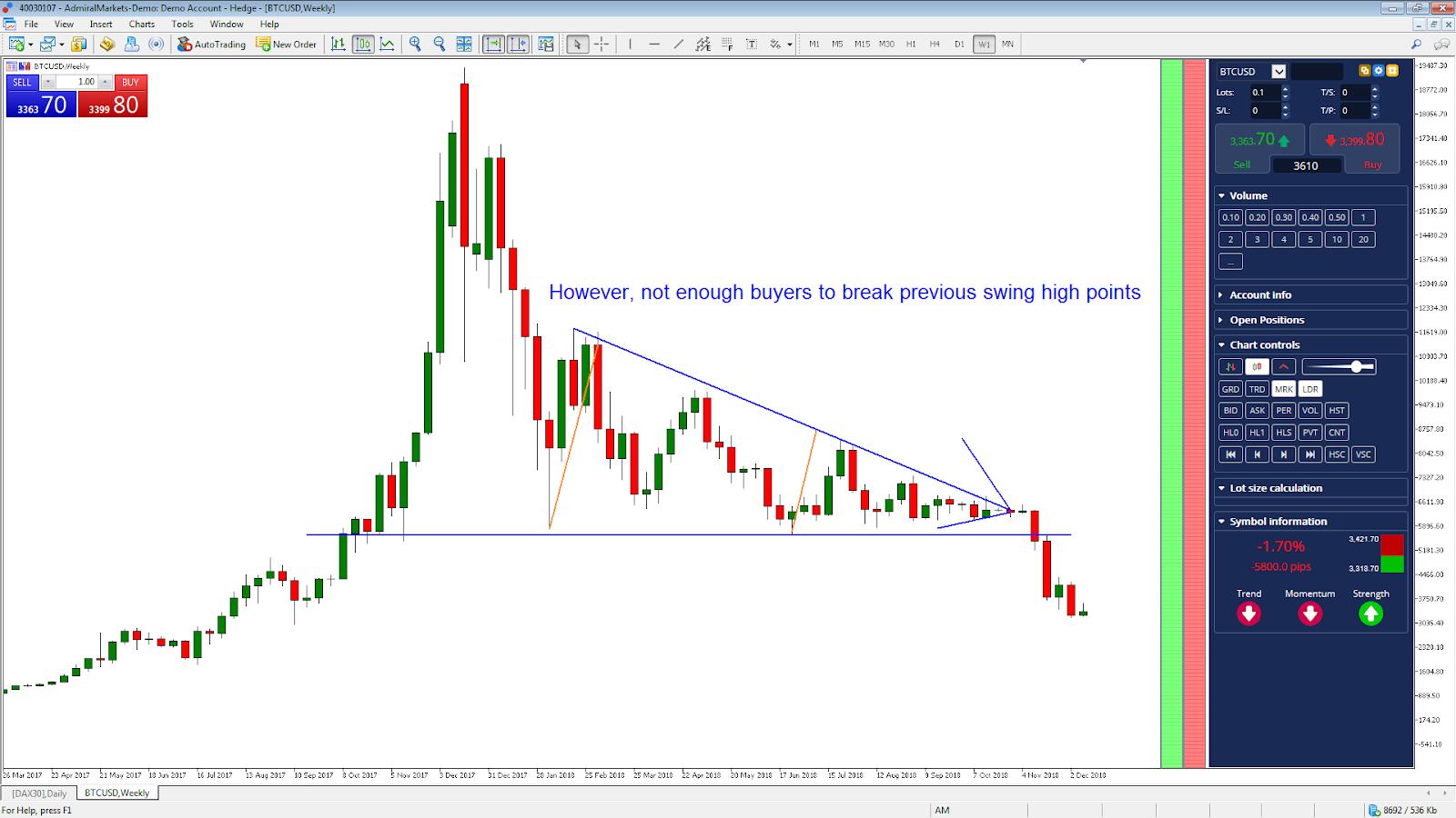 Bitcoin Short BTCUSD Weekly Chart 2