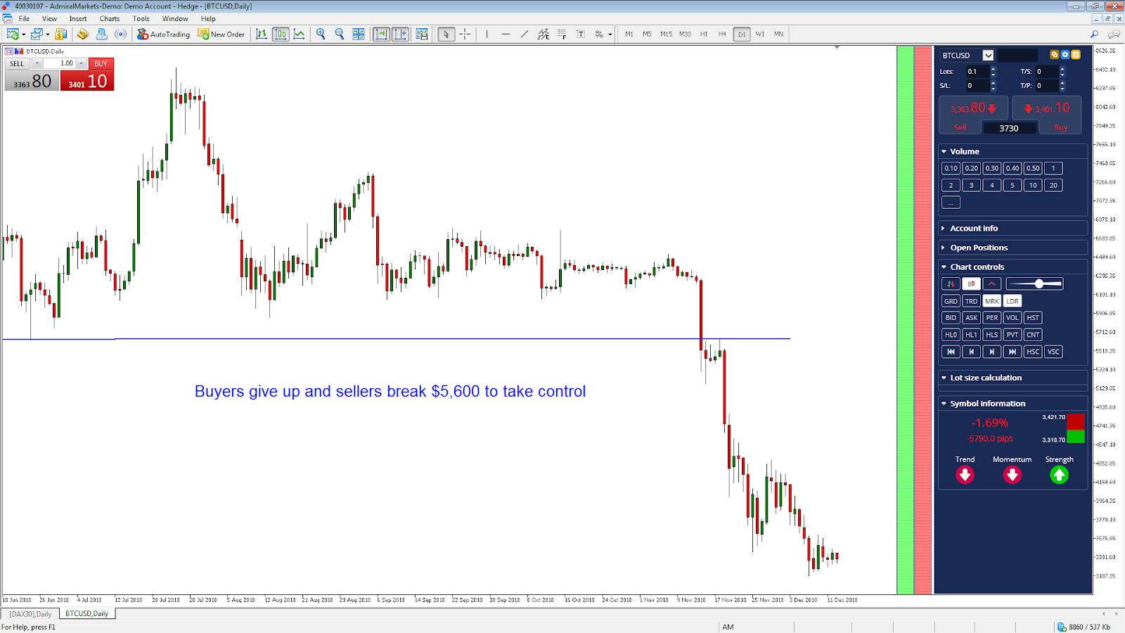 Bitcoin Short BTCUSD Daily Chart