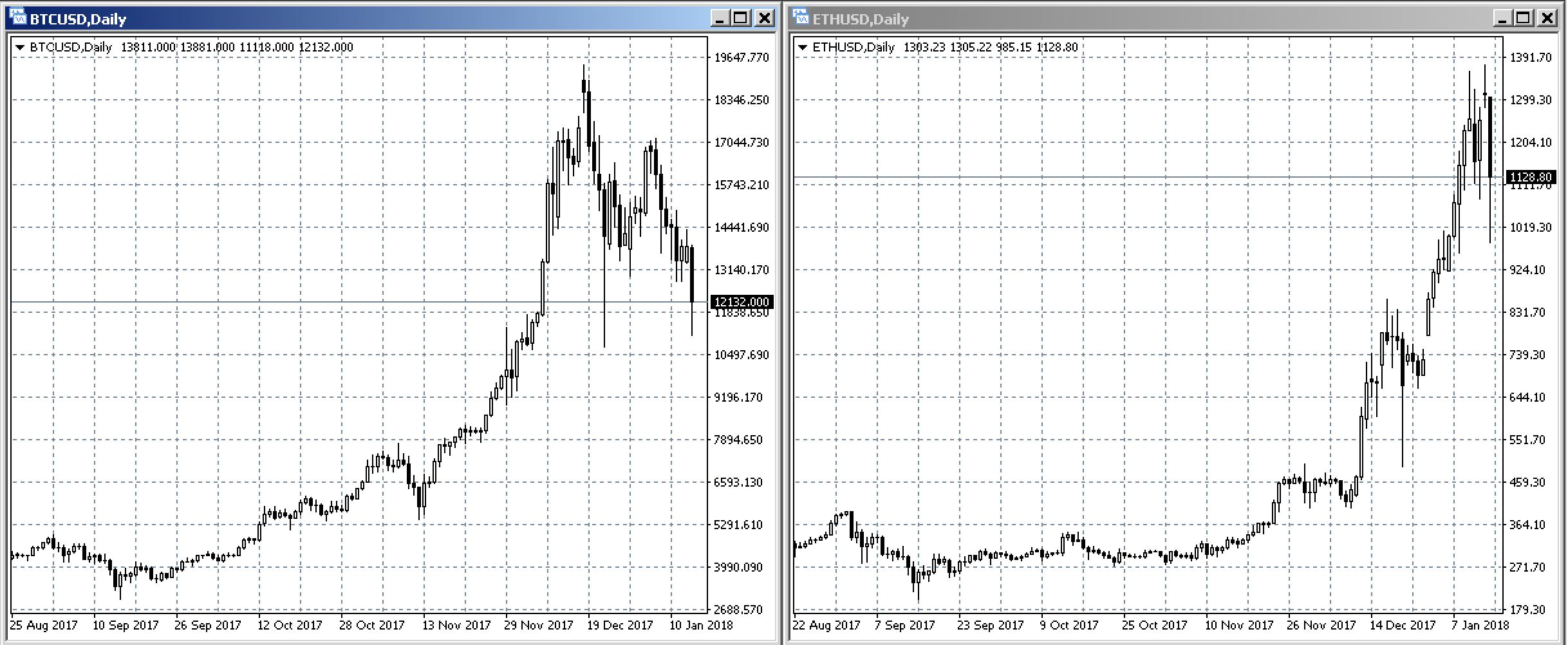 bitcoin or ethereum (btc vs eth chart)