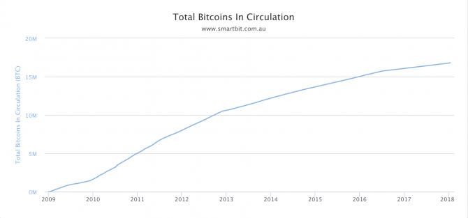 bitcoins en circulación