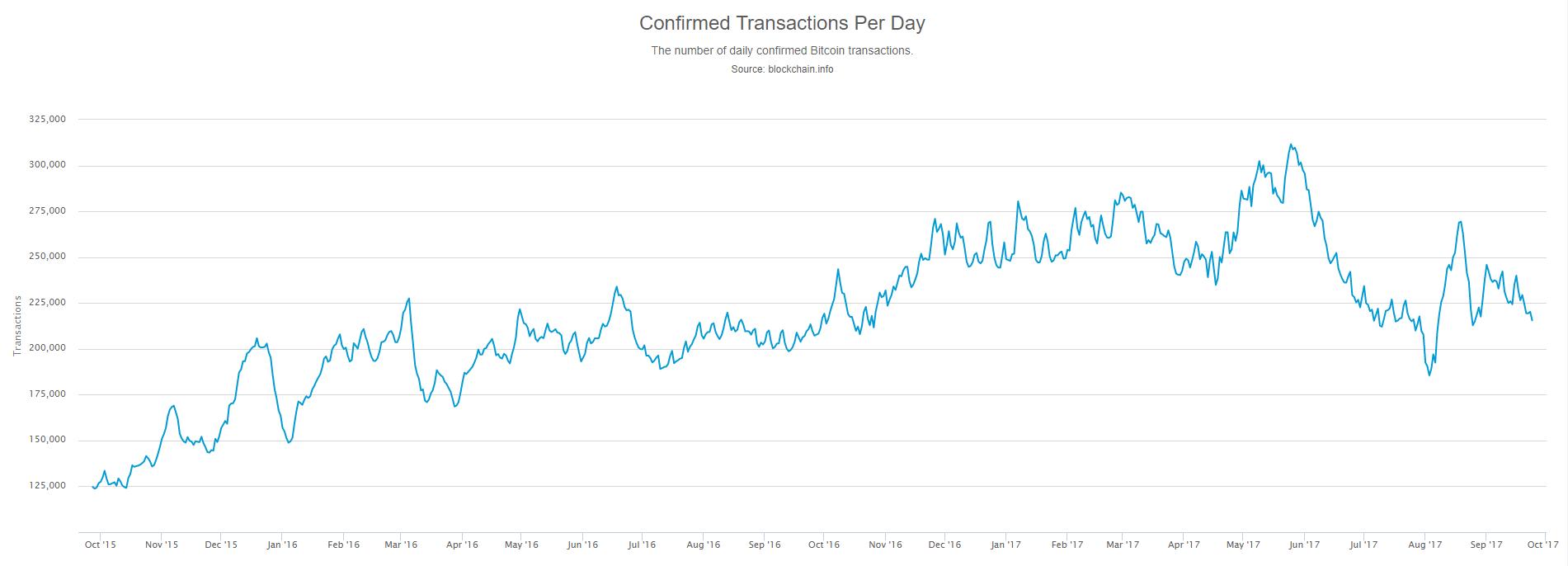 Bitcoin wymiana