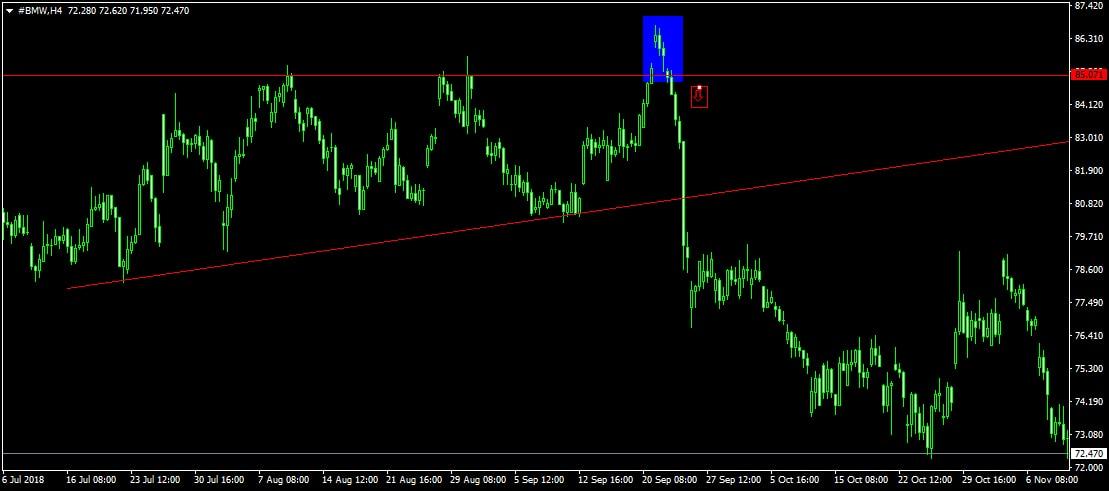 BMW részvény árfolyam H4 chart