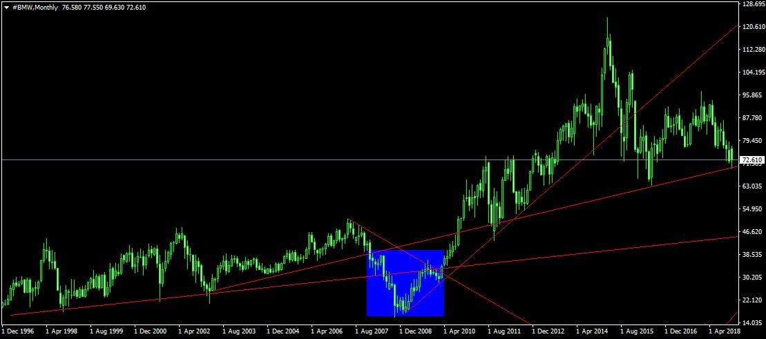 BMW részvény árfolyam havi chart