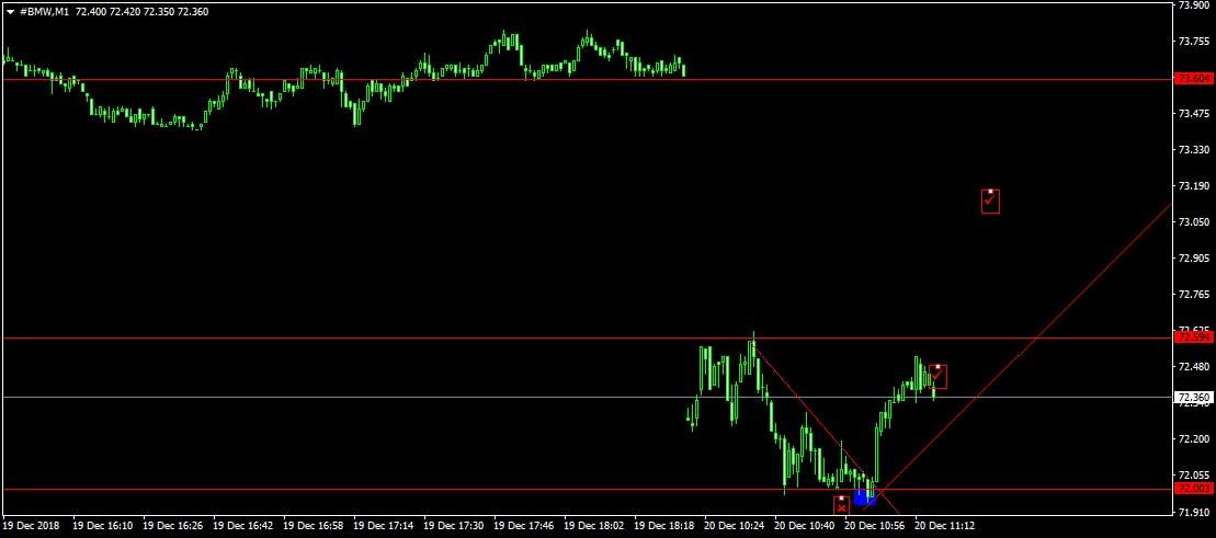 BMW részvény árfolyam M1 chart