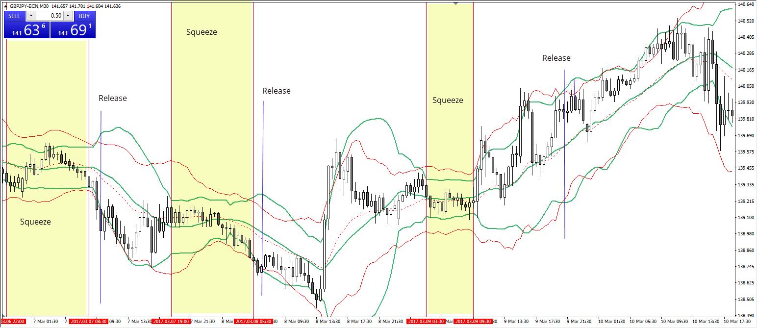 Bollinger Bänder GBPJPY M30 Chart