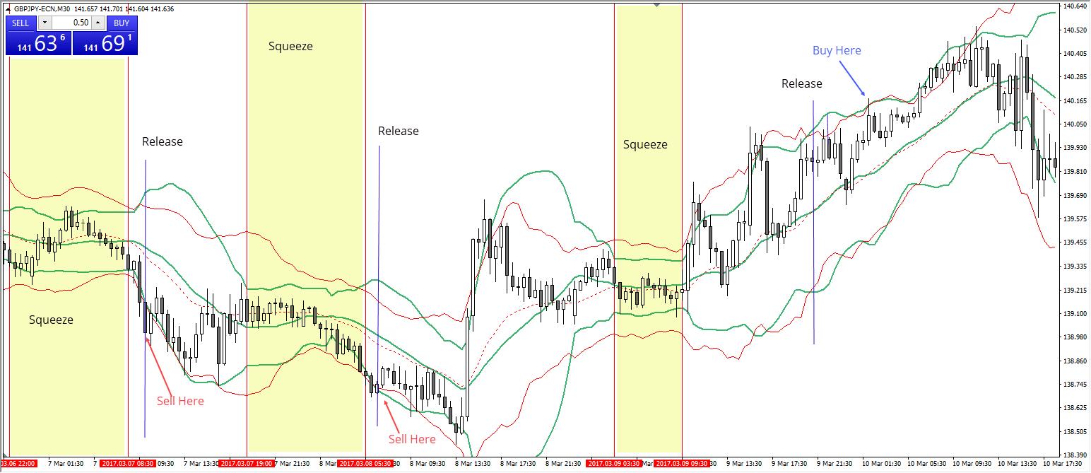 Bollinger Bänder GBPJPY M30 Chart 2