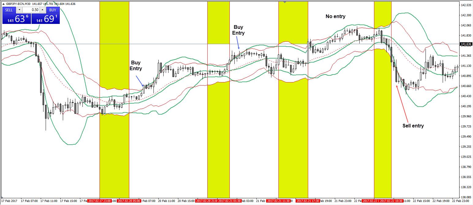 Bollinger Bänder GBPJPY M30 Chart 3