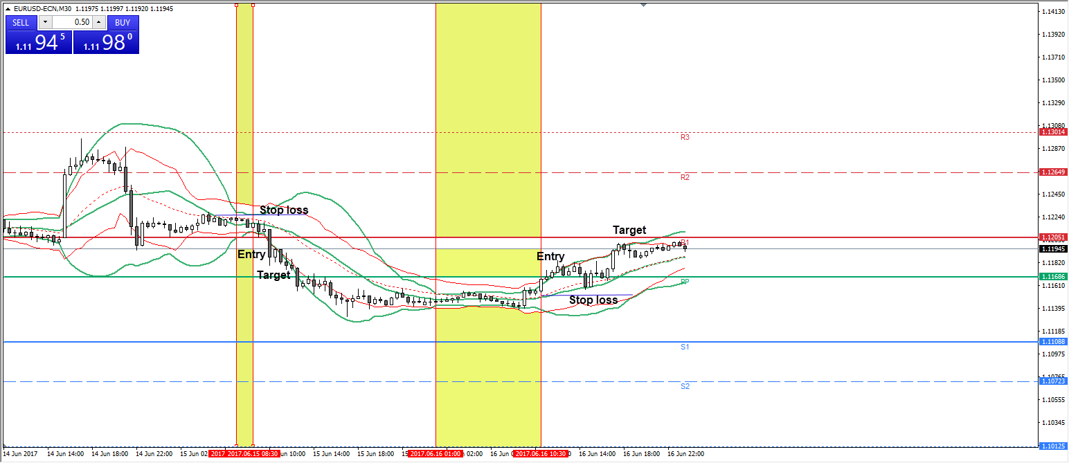 Bollinger Bänder EURUSD M30 Chart