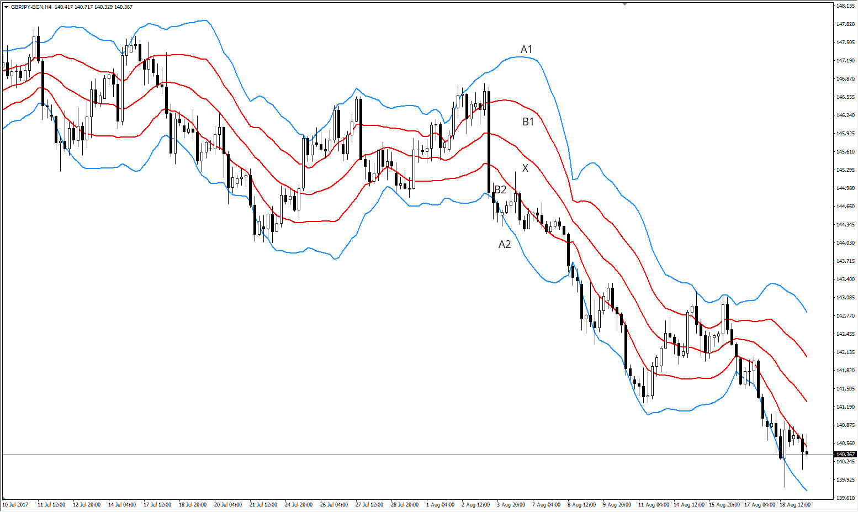 Bollinger Bänder GBPJPY H4 Chart