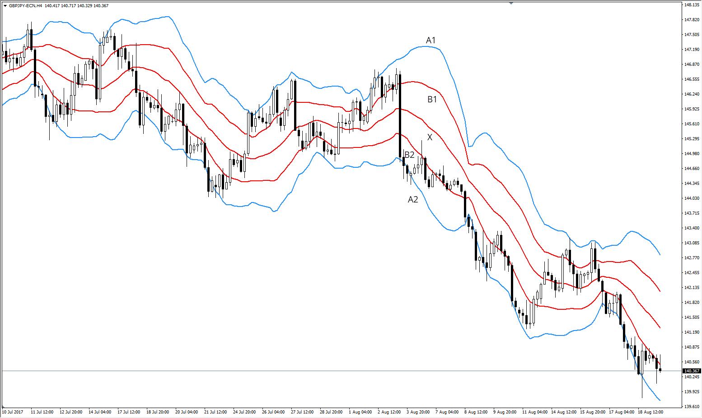 Bollinger Bänder GBPJPY H4 Chart 2