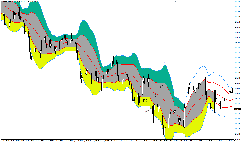 Bollinger Bänder GBPJPY H4 Chart 3