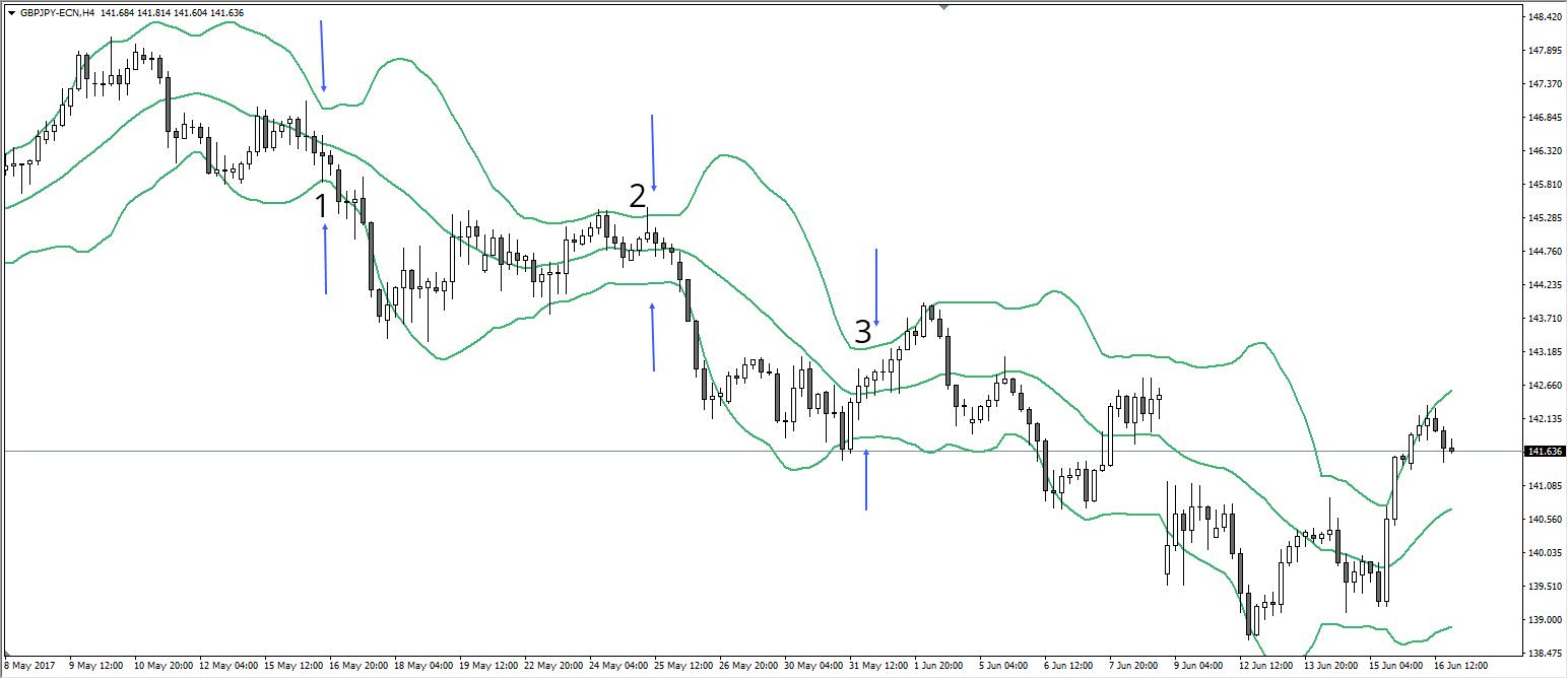 Bollinger Bänder GBPJPY H4 Chart 4