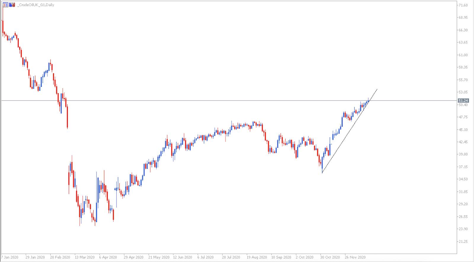 График рынка нефти марки Brent