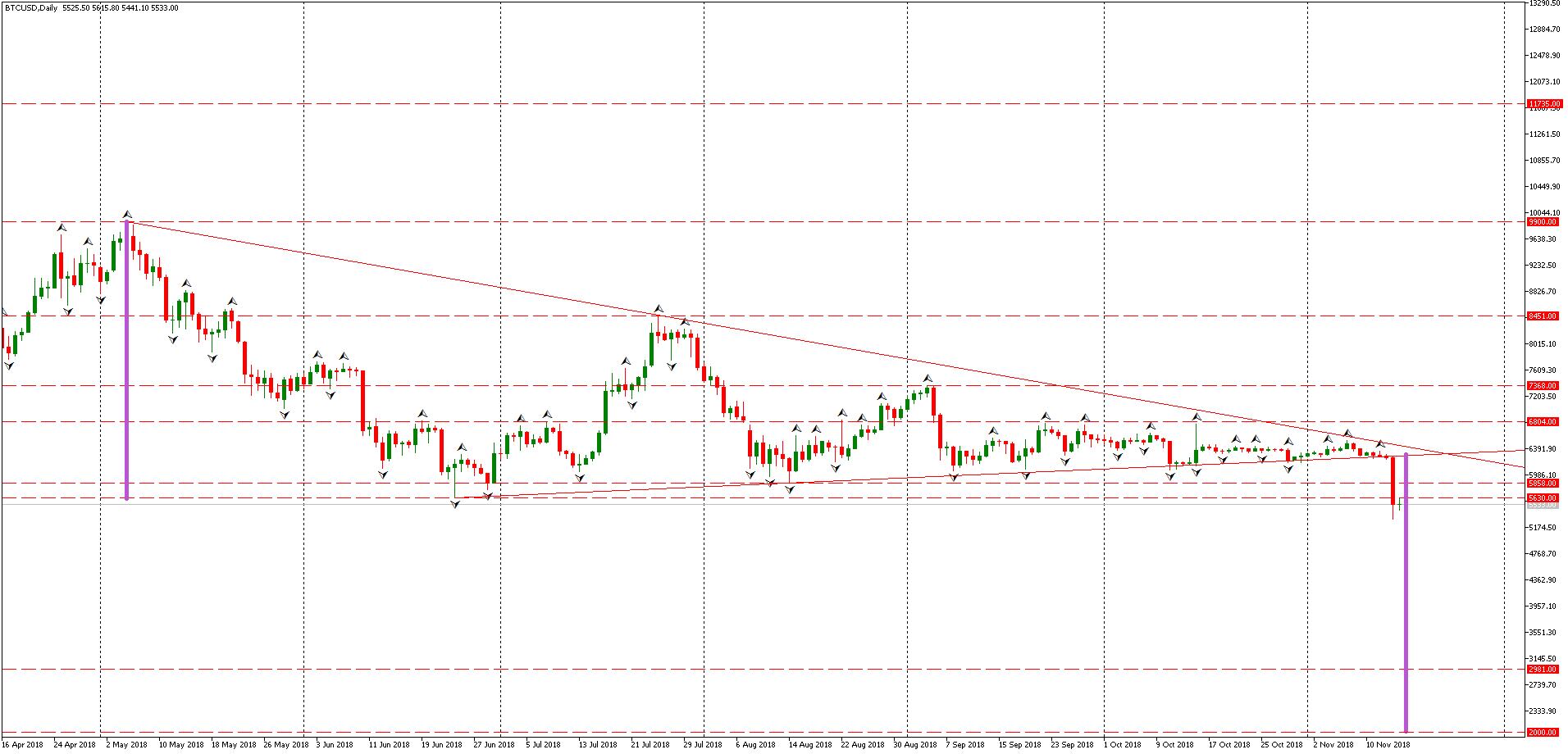 BTC/USD D1 Admiral Markets