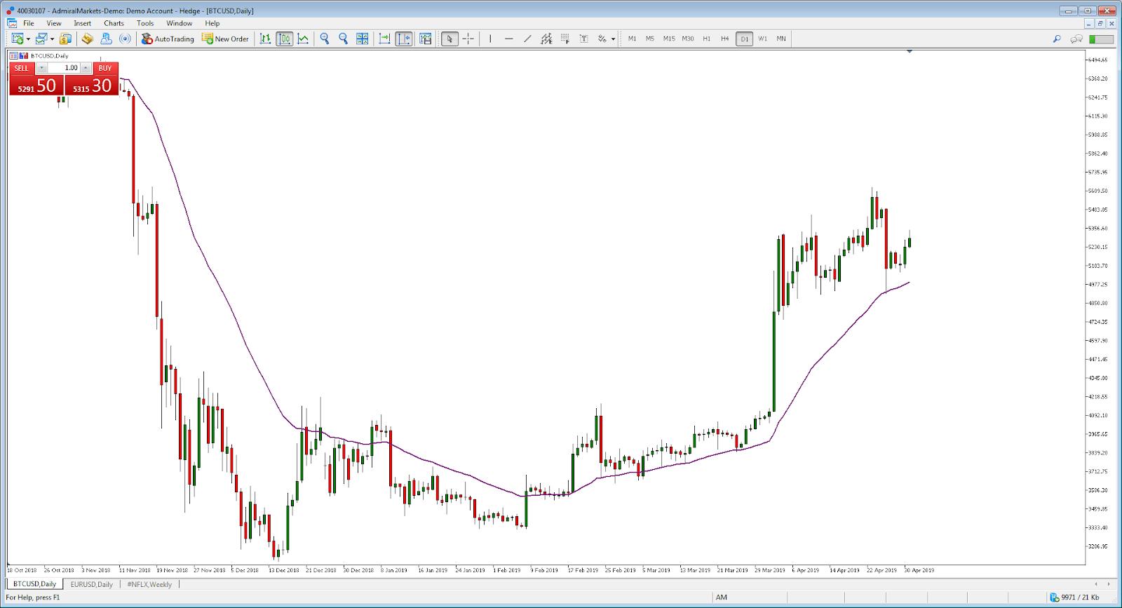 Bitcoin prekybos strategijos