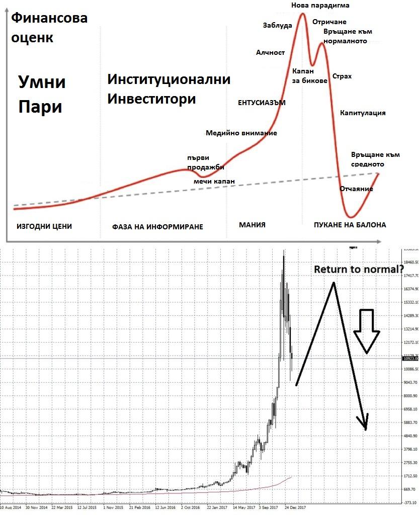 финансови балони, биткойн, криптовалути