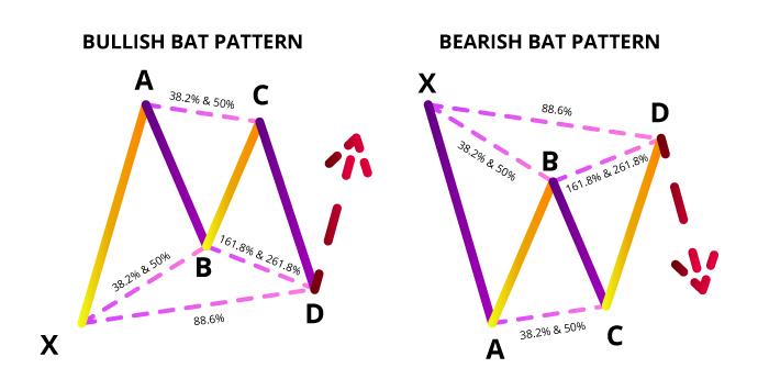 รูปแบบ Bullish และ Bearish Bat