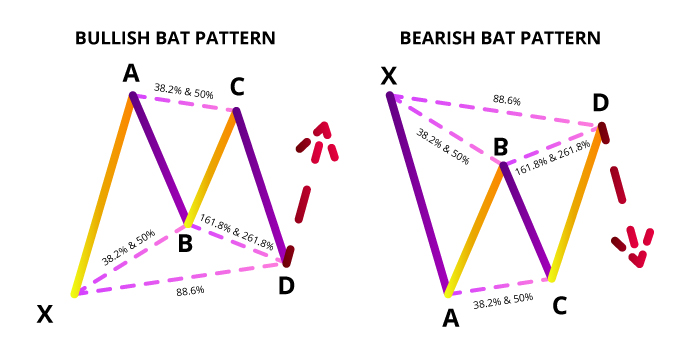 bullish bat bearish bat