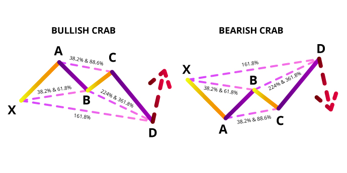 bullish crab bearish crab