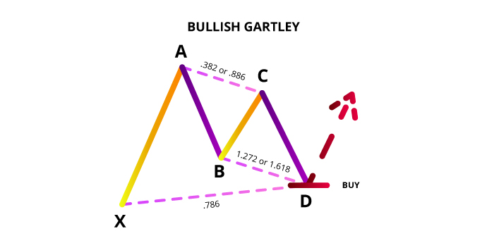 bullish gartley
