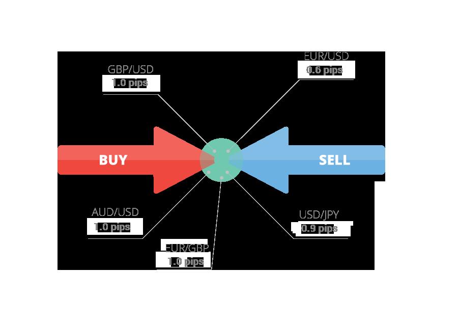 Spreds - Buy un Sell cenu starpība