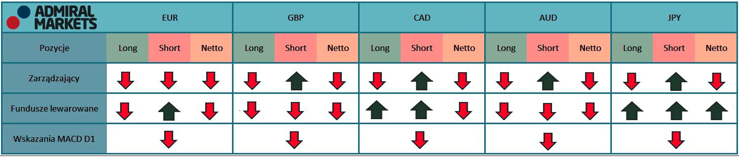 Tabela przedstawia aktualne pozycje na kontraktach terminowych zarządzających oraz fundusz lewarowanych na rynku walutowy