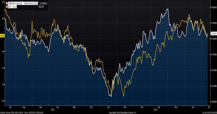 Para walutowa CAD/USD na tle notowań ropy naftowej WTI