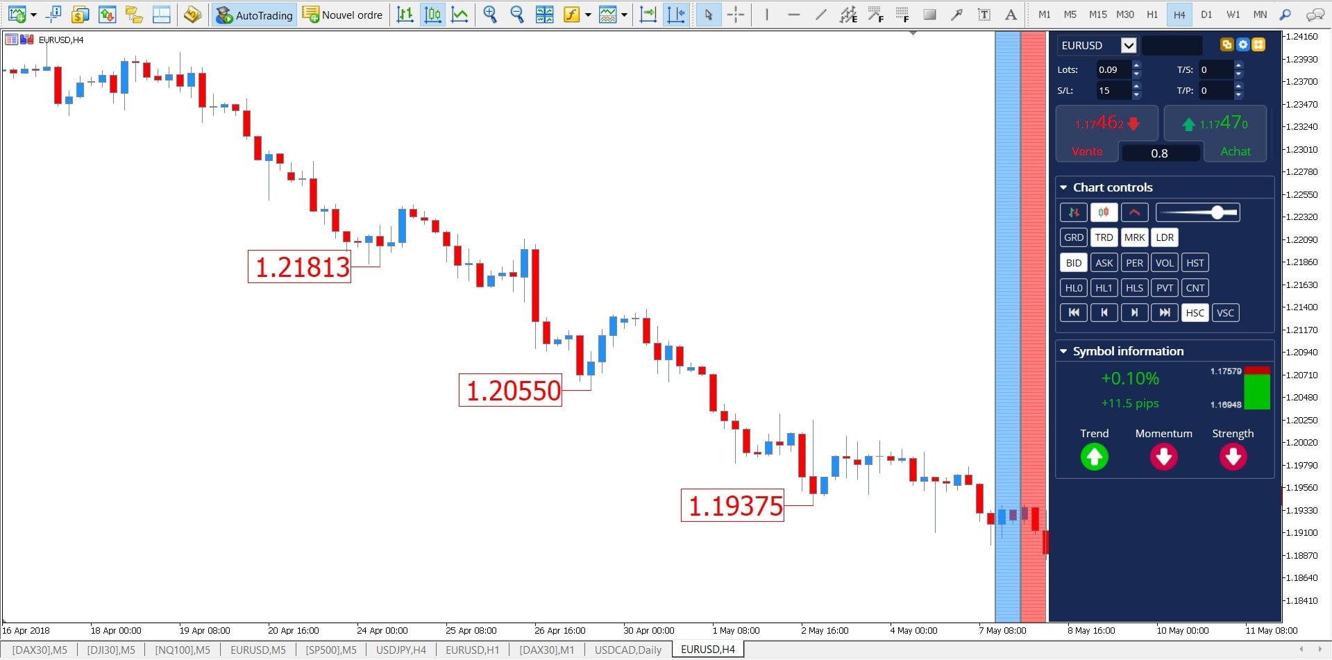 Teoria Dow cascada mínimos
