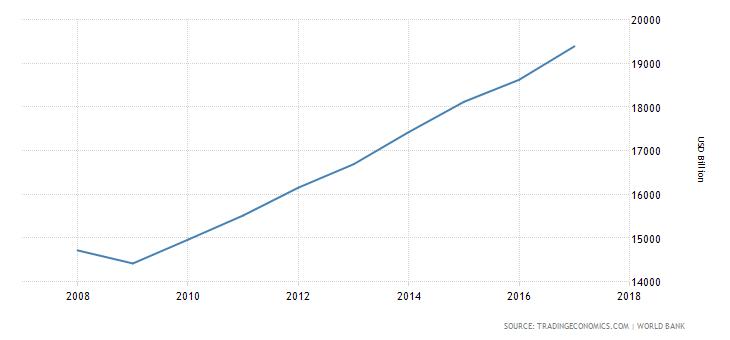 ce arata PIB