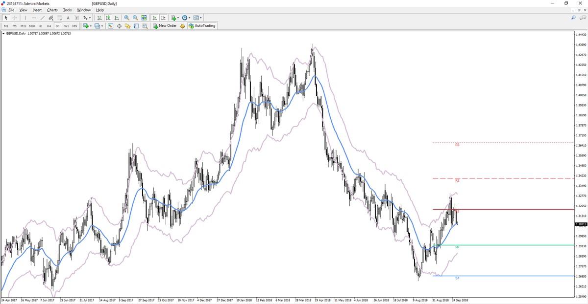 GBP/USD cenu grafiks