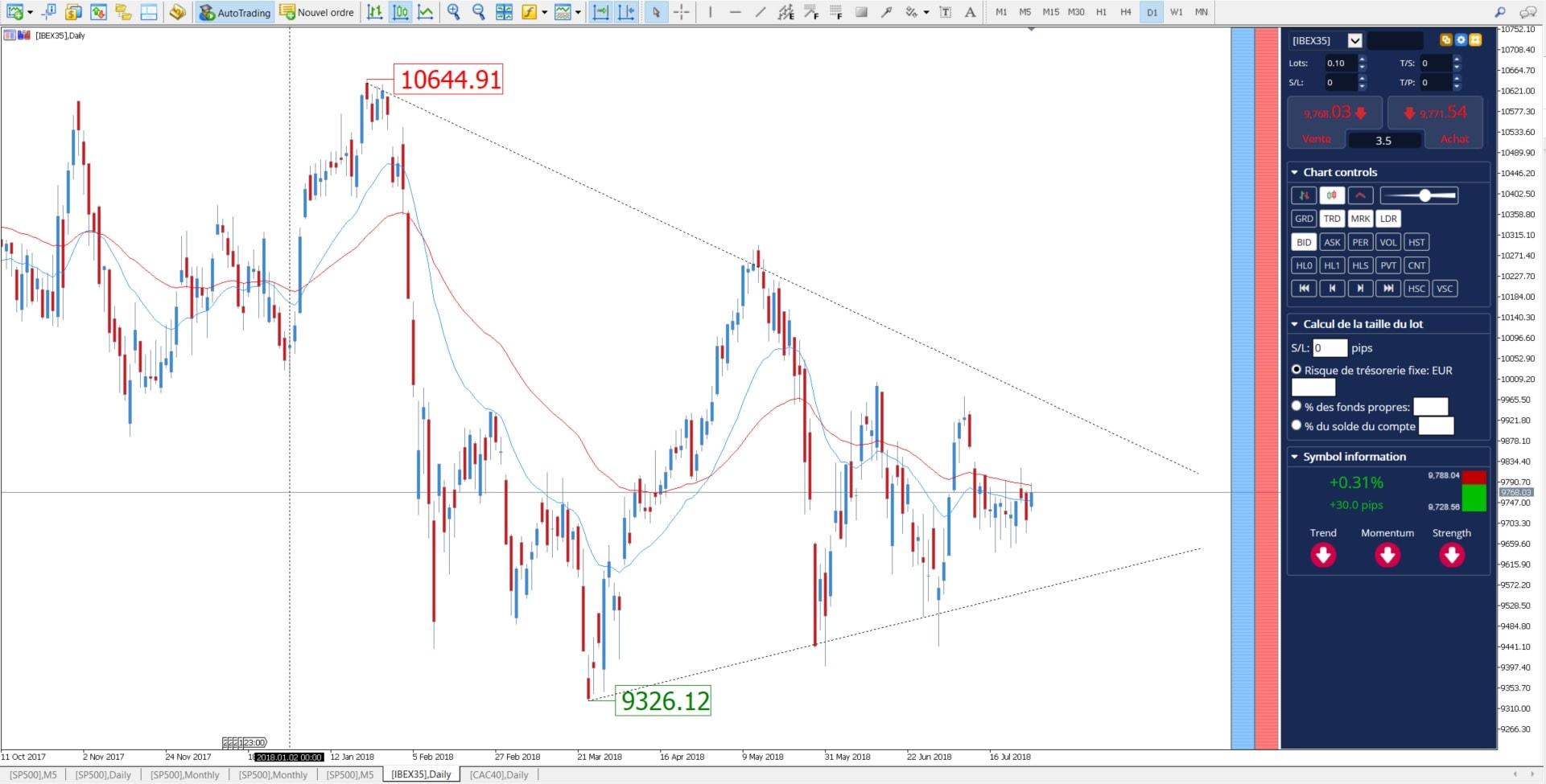trading ibex 35
