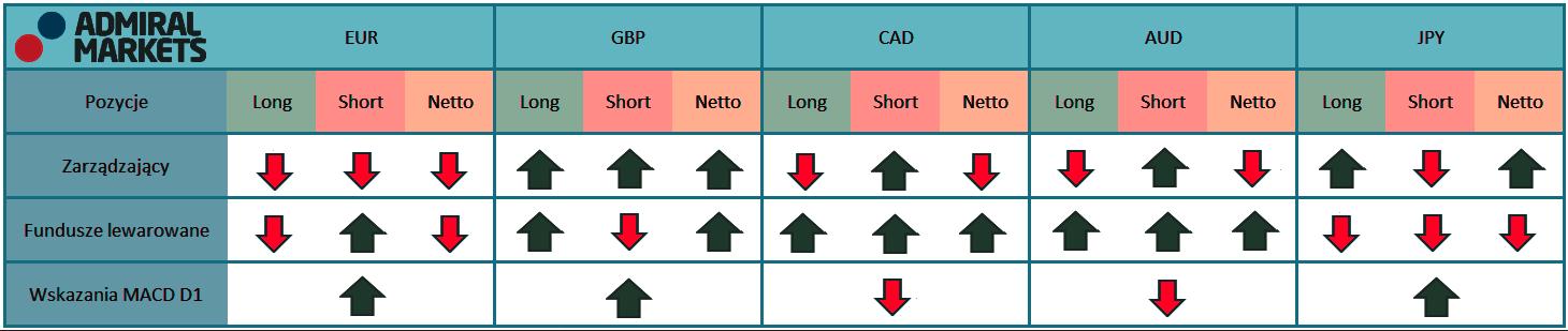 Tabela przedstawia aktualne pozycje na kontraktach terminowych zarządzających oraz funduszy lewarowanych na rynku walutowy