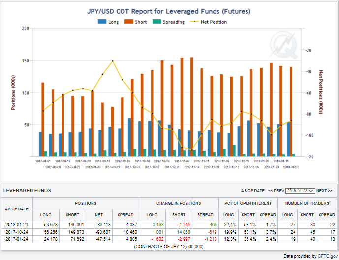 Pozycje funduszy lewarowanych, linia niebieska- pozycje długie, czerwona - pozycje krótkie , linia żółta – netto