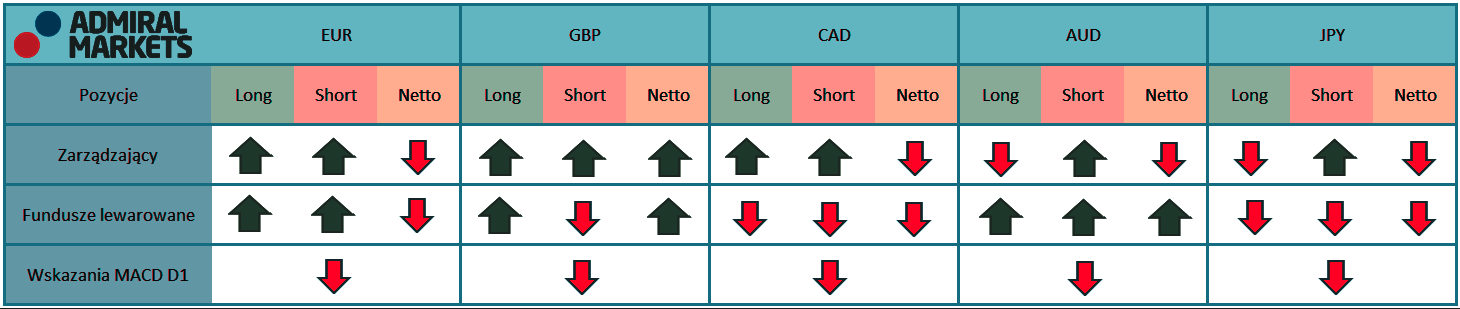 Tabela przedstawia aktualne pozycje na kontraktach terminowych zarządzających oraz funduszy lewarowanych na rynku walutowym