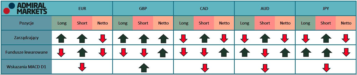 abela przedstawia aktualne pozycje na kontraktach terminowych zarządzających oraz funduszy lewarowanych na rynku walutowym