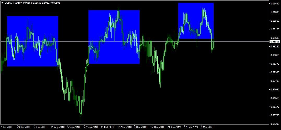 svájci frank árfolyam története