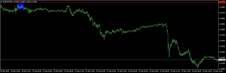 svájci frank árfolyam alakulása