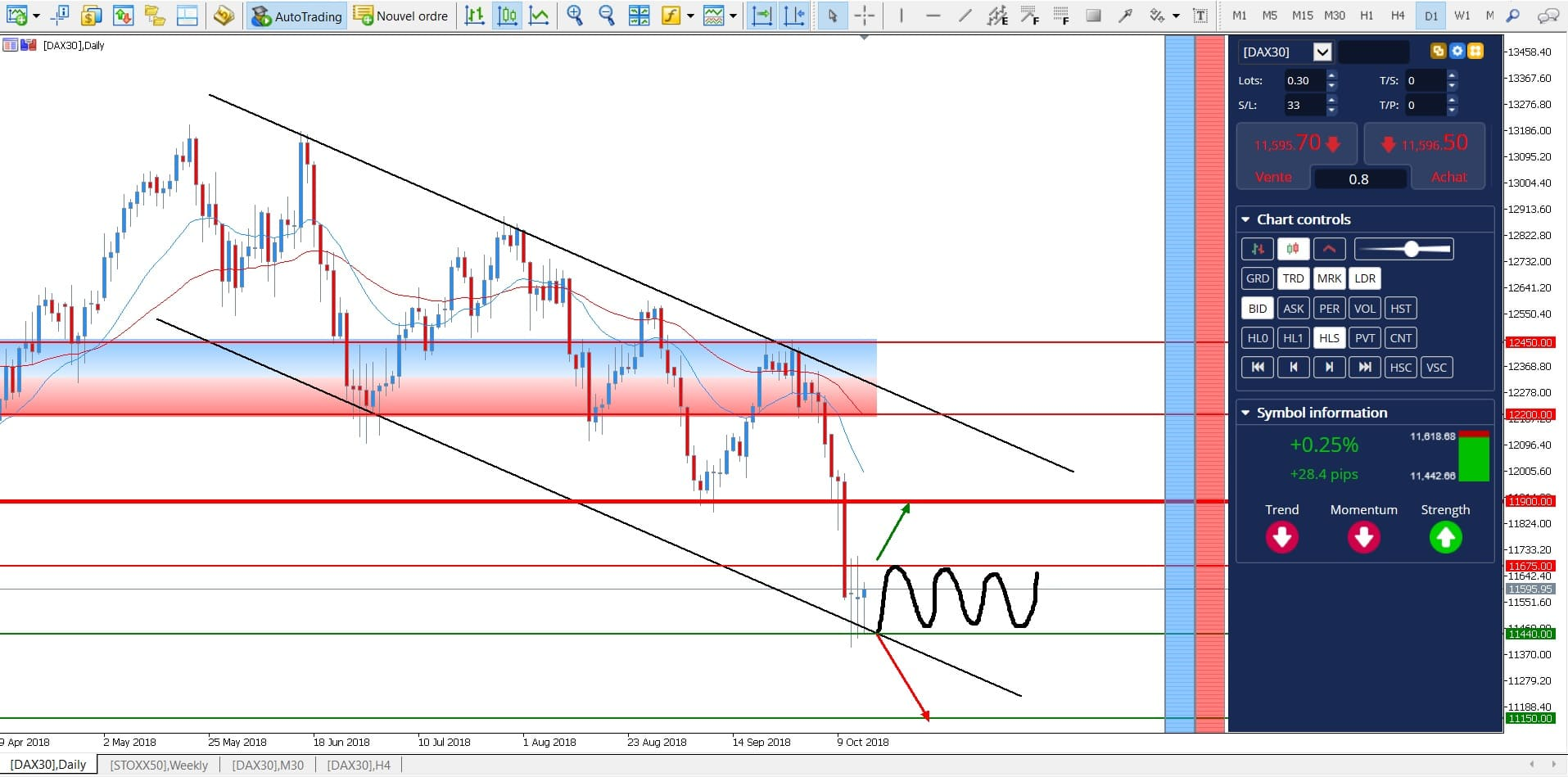 comment trader le dax