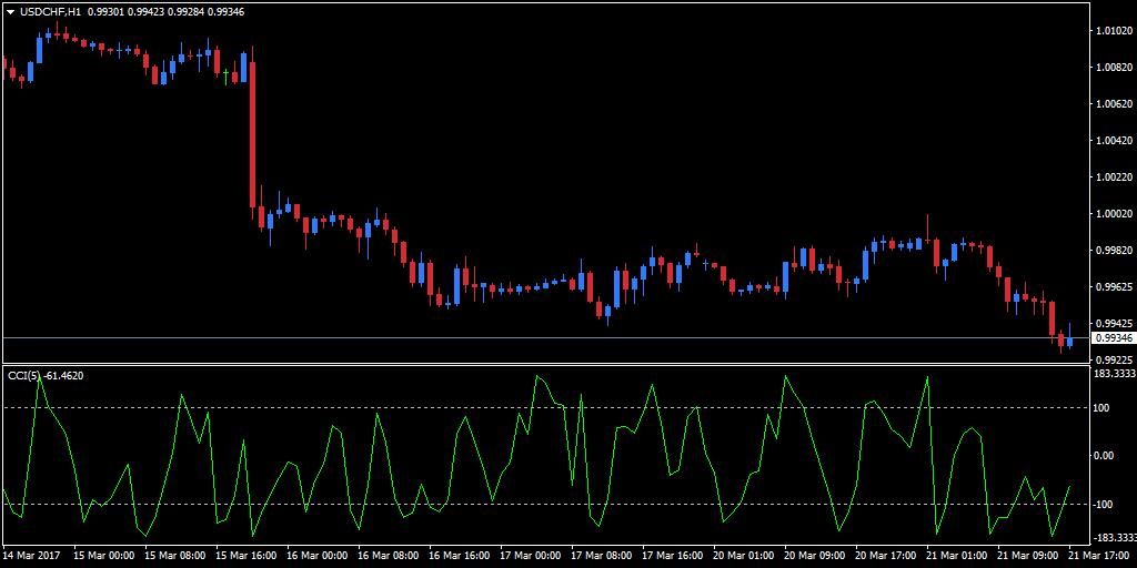 commodity channel index metatrader