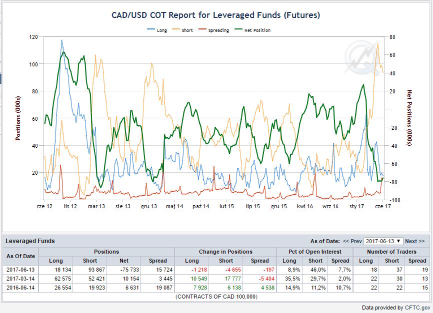 Pozycje funduszy lewarowanych, linia niebieska – pozycje długie, żółta – krótkie, zielona -netto