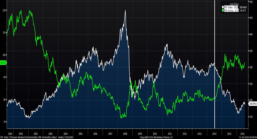 Indeks dolara amerykańskiego na tle indeksu CRB