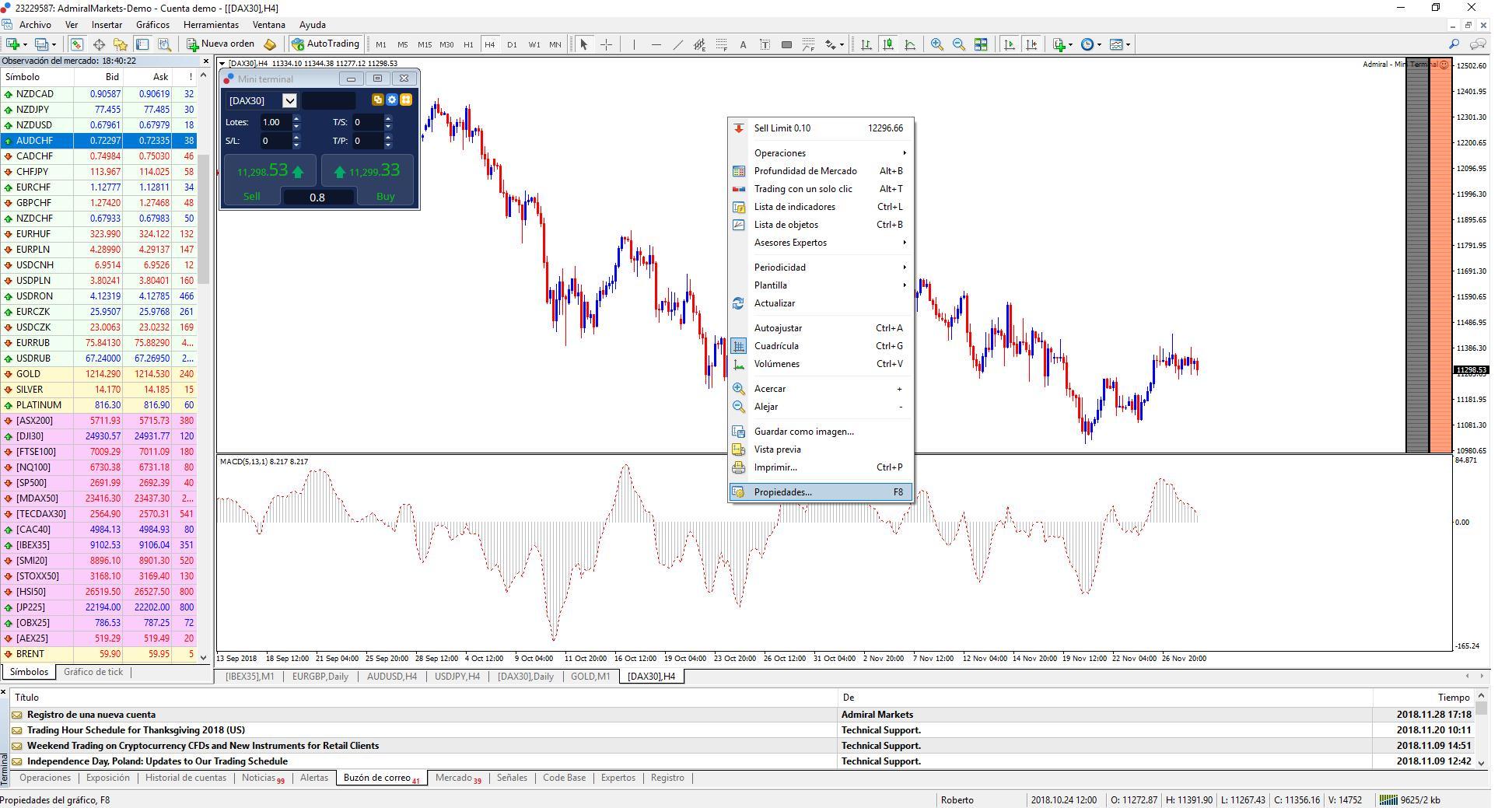 Personalizar un gráficos en la Metatrader