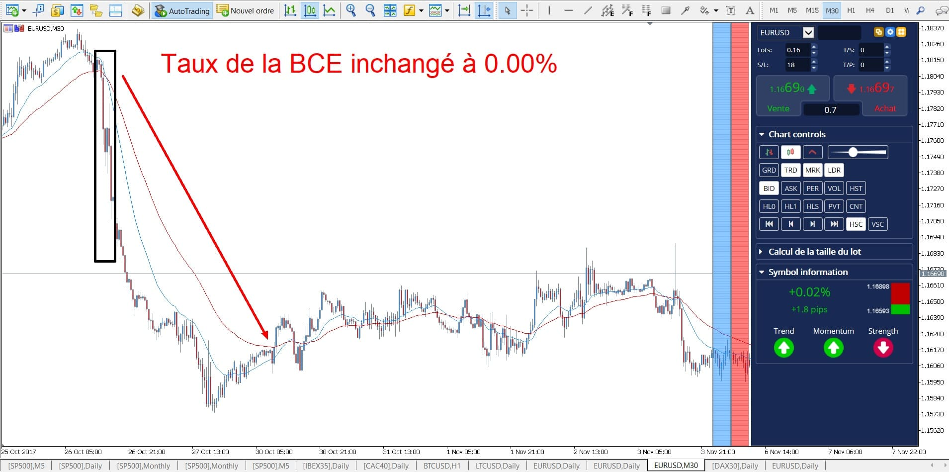 curs euro dolar