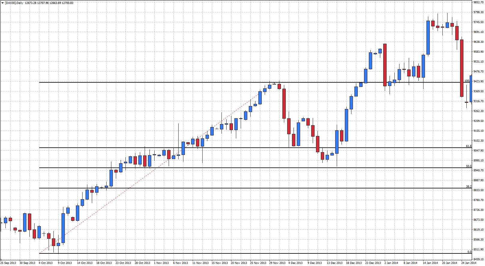 Fibonacci alcista en el gráfico diario del Dax 30 en Metatrader 4 con Admiral Markets [DAX30]