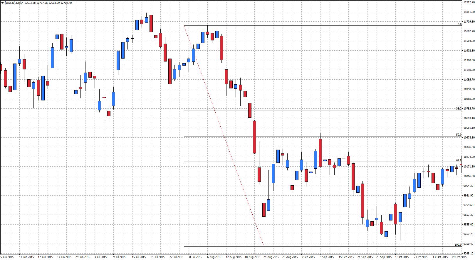 Fibonacci bajista en el gráfico diario del Dax 30 en Metatrader 4 con Admiral Markets [DAX30]