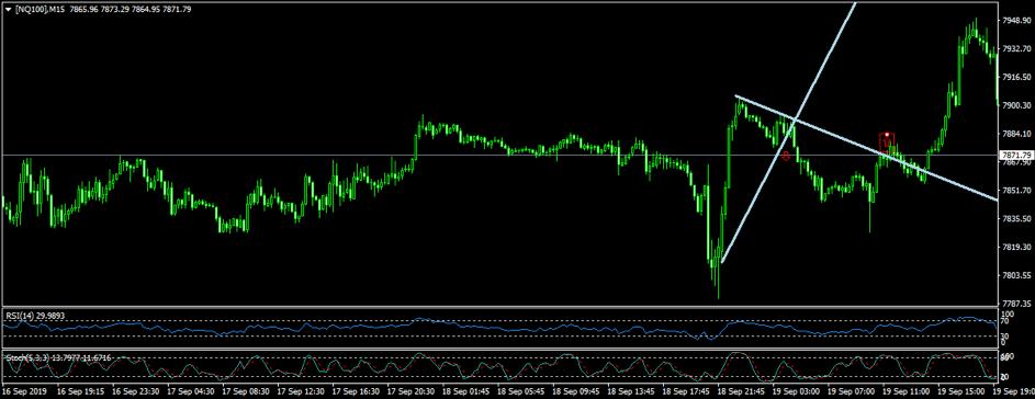 kereskedési stratégiák trendvonalakon mi a trend vonaldiagram