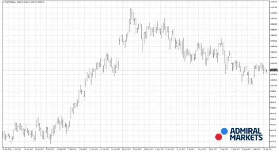 Gráfico diario de barras en el Ibex 35