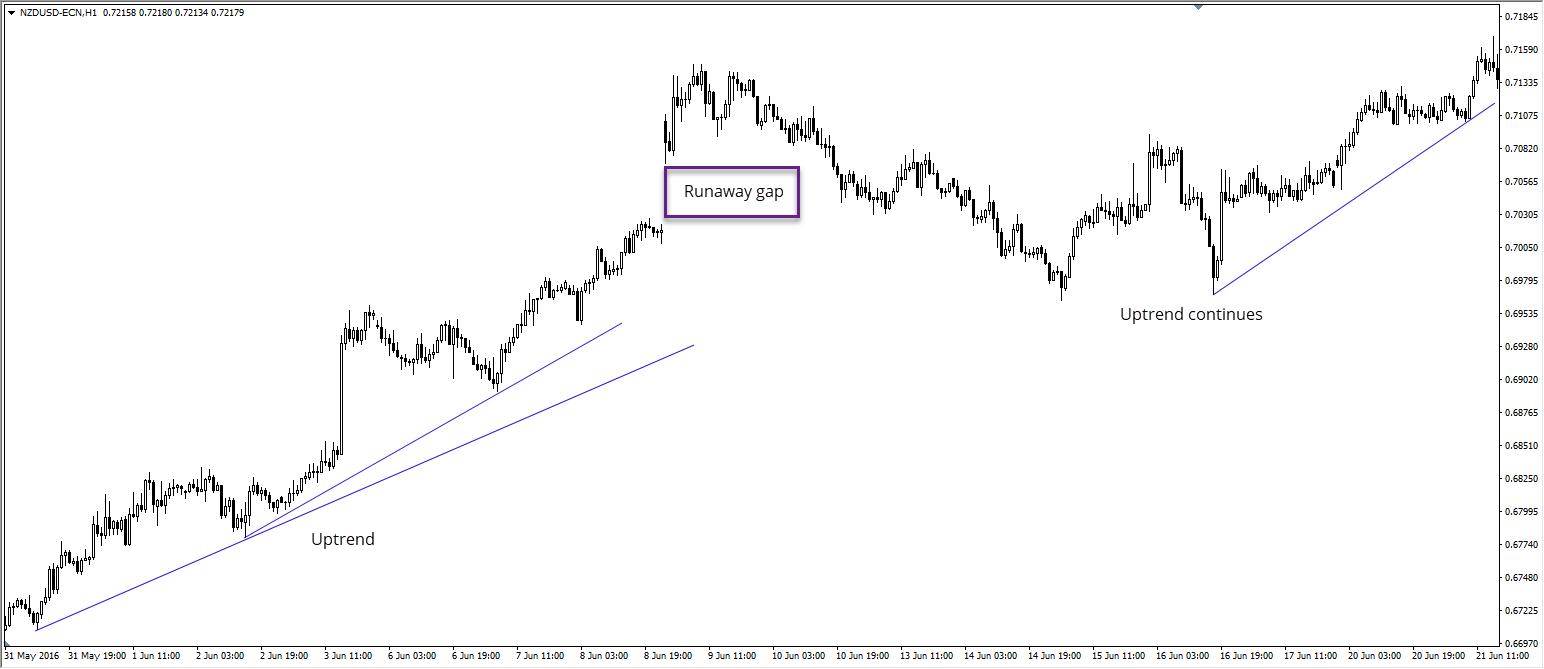 fermeture gap bourse