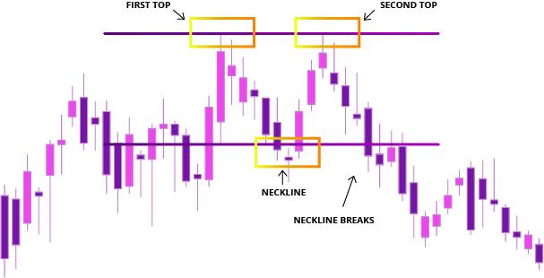 Ilustrasi Pola Double Top pada Chart